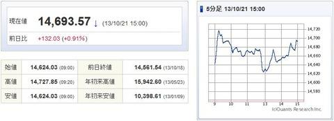 日経平均20131021-1
