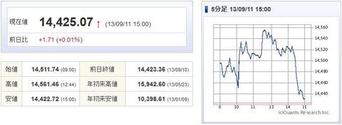 日経平均20130911