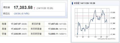 日経平均20141126-1