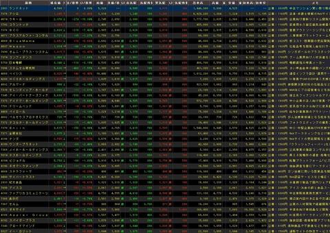 直近IPO銘柄追加(2021年07月21日)