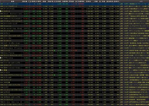 直近IPO銘柄追加(2020年08月25日)