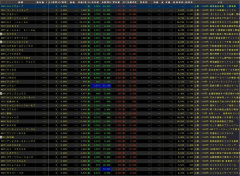 直近IPO銘柄追加(2020年02月25日)