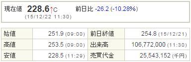 6502東芝20151222-1前場