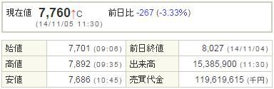 9984ソフトバンク20141105-1前場