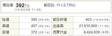 9424日本通信20140409-1前場