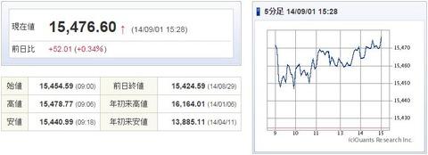 日経平均20140901-1