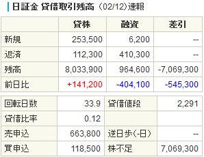 DeNA日証金20140212