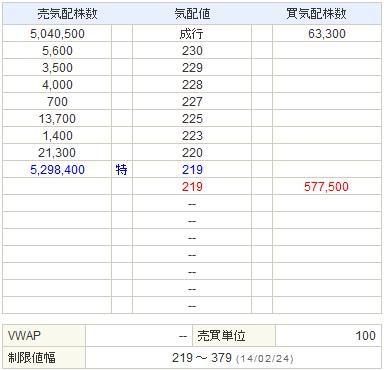 6993アジアグロースキャピタル20140224-2前場