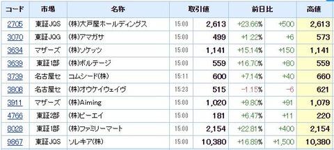 S高ネタ20200709