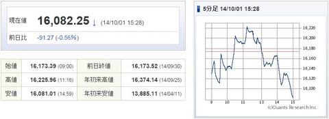 日経平均20141001-1