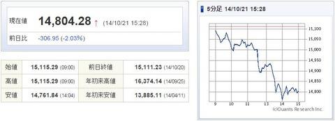 日経平均20141021-1