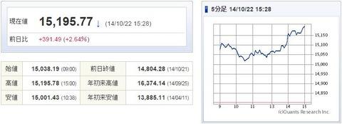 日経平均20141022-1