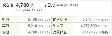 2121mixi20141222-1前場