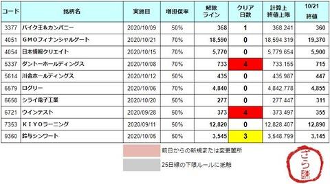 増担解除ライン20201022