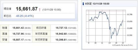 日経平均20131129-1