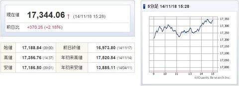 日経平均20141118-1