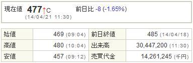 9424日本通信20140421-1前場