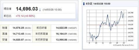 日経平均20140328-1