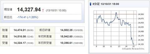 日経平均20131031-1
