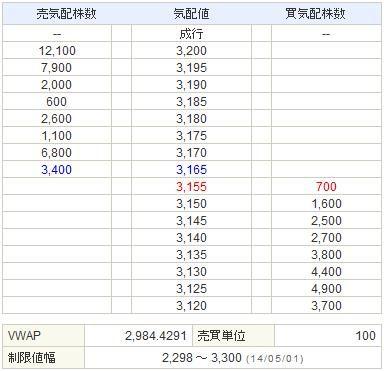 6871日本マイクロニクス20140501-2前場