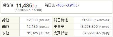 7974任天堂20140205-1