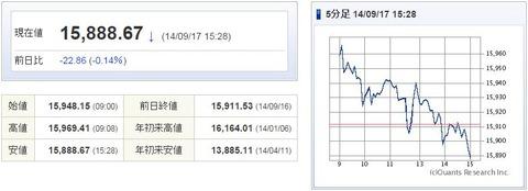 日経平均20140917-1