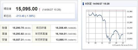 日経平均20140627-1