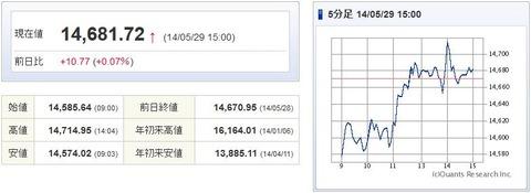 日経平均20140529-1