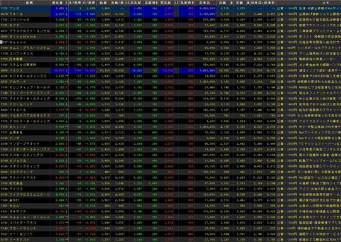 直近IPO銘柄追加(2021年07月20日)