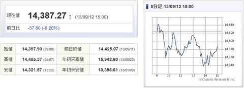 日経平均20130912