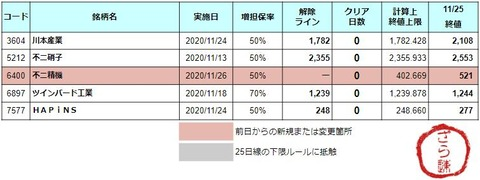 増担解除ライン20201126