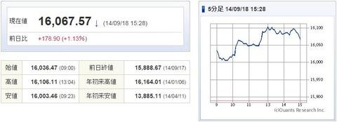 日経平均20140918-1