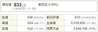 3765ガンホー20140221-1前場