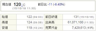 1821三井住友建設20151019-1前場