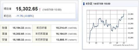 日経平均20140709-1