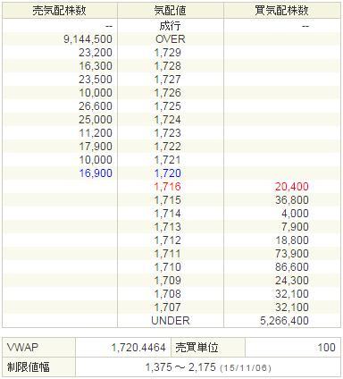 7182ゆうちょ銀行20151106-2前場