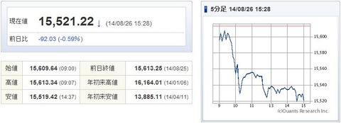 日経平均20140826-1