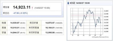 日経平均20140227-1