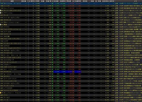 直近IPO銘柄追加(2020年03月31日)