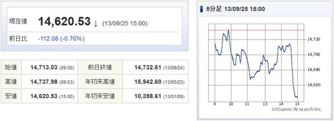 日経平均20130925