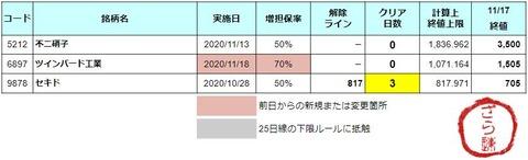 増担解除ライン20201118