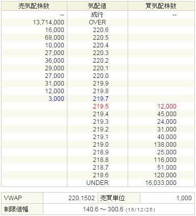 6502東芝20151225-2前場