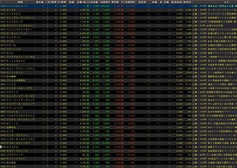 直近IPO銘柄追加(2021年08月27日)
