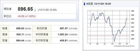 マザーズ指数20131129