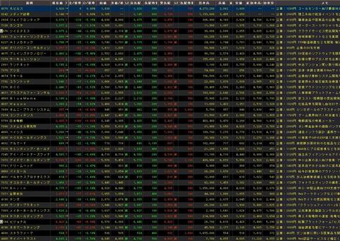 直近IPO銘柄追加(2021年09月02日)