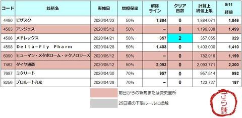 増担解除ライン20200512