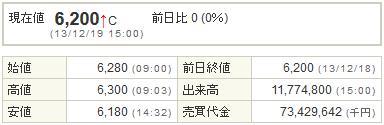 7203トヨタ自動車20131219-1