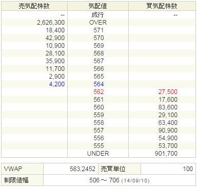 9424日本通信20140910-2前場