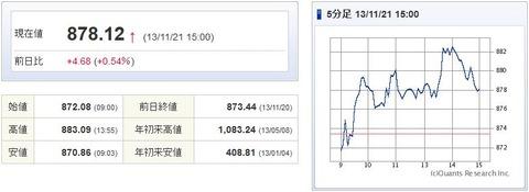 マザーズ指数20131121