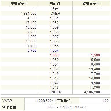 9424日本通信20140801-2前場